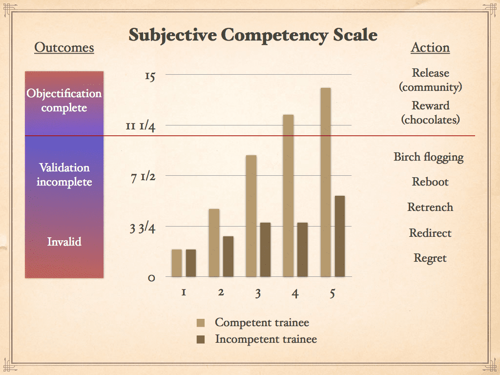 subjective competency scale