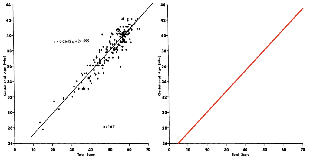 Clinical assessment of gestational age in the newborn infant. Dubowitz score 1970 2