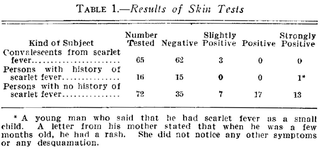 Dick Test (1924) Table 1