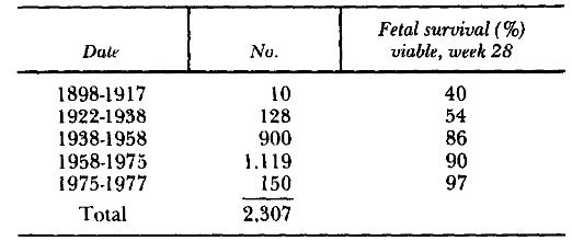 White Pregnancy and diabetes (2,307 viable pregnancies, 1898 to 1977, Joslin Clinic) 1978