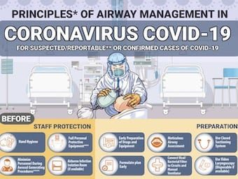 Covid19 airway management