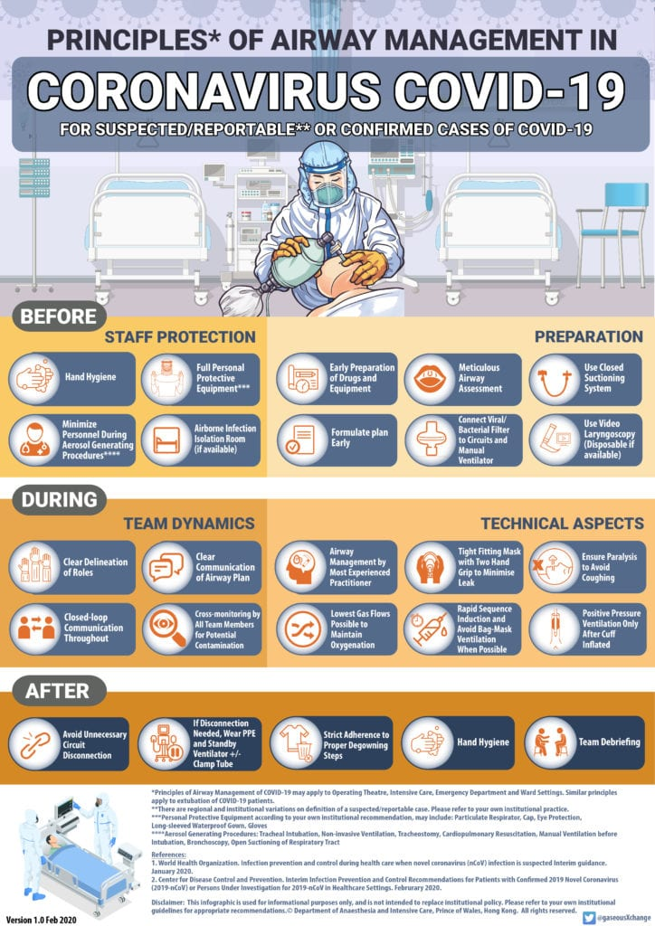 covid_19_airway_management_infographic