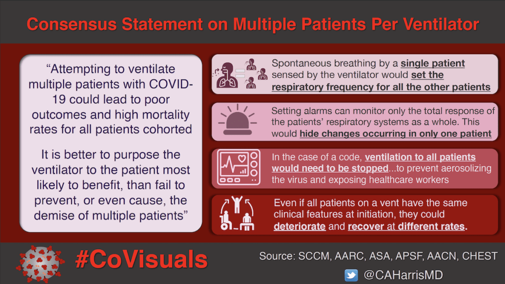 Consensus Statement on Multiple Patients Per Ventilator