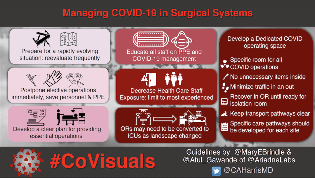 Managing COVID-19 in Surgical Systems