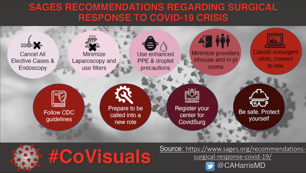SAGES RECOMMENDATIONS REGARDING SURGICAL RESPONSE TO COVID-19 CRISIS