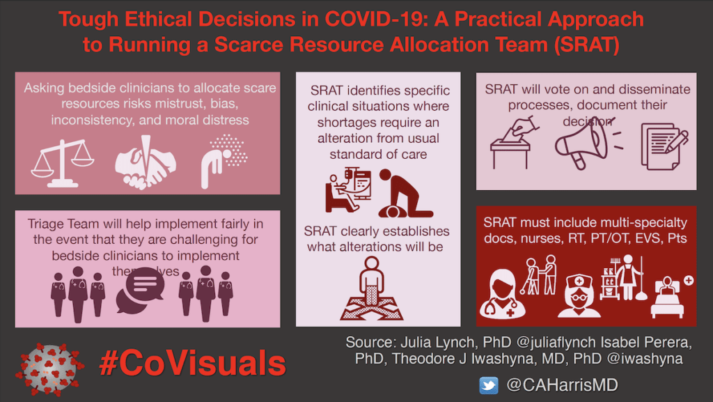 Tough Ethical Decisions in COVID-19