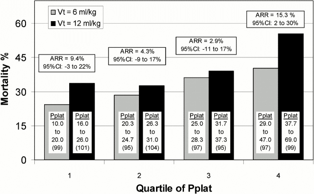 Mortality difference by quartile of Day 1 Pplat for patients in the ARDSNet ARMA trial