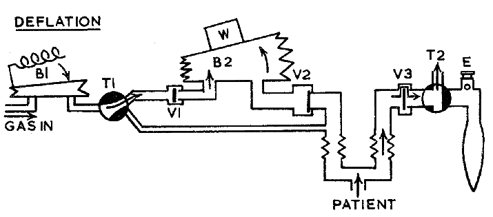 Manley ventilator showing gas flow during the expiratory phase