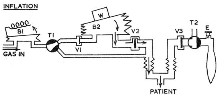 Manley ventilator showing gas flow during the inspiratory phase